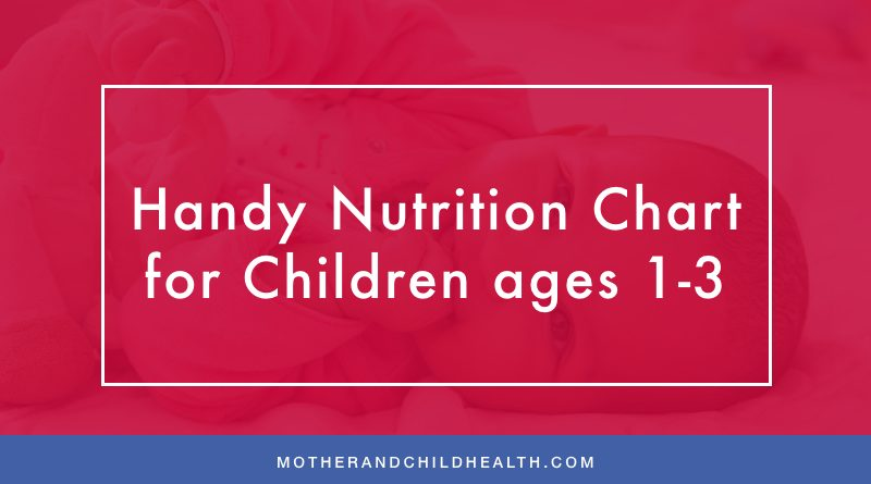 Handy Nutrition Chart for Children ages 1-3